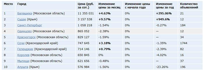 рейтинг бинарный опционы