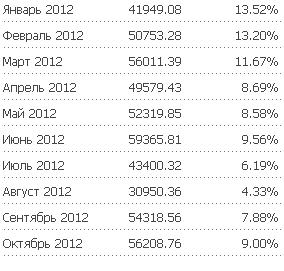 Доходность по месяцам в Fx-trend
