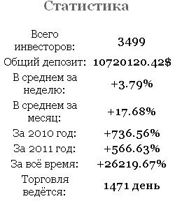 Статистика фонда VladimirFX