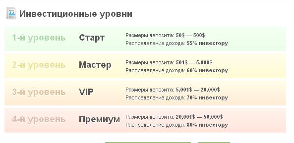 Типы вкладов Landora Investing LTD