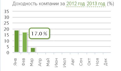 Отчет Landora Investing LTD за Февраль