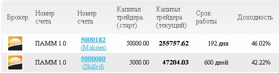 Отчет Пантеон Финанс за Февраль