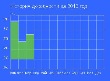 Euro Invest Company доход за 2013 год