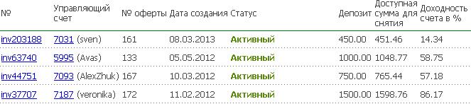 vlogenie_deneg_v_rinok_forex
