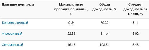 Рейтинг памм портфелей афорекс