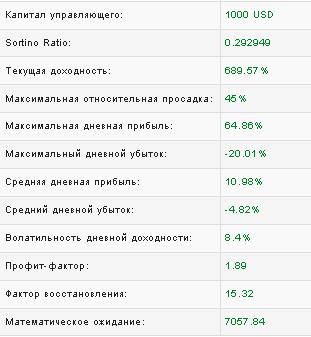Индикаторы счета