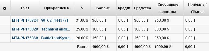 Выбор памм счетов LiteForex