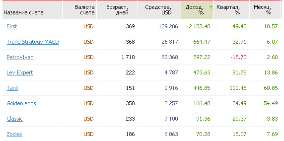 Рейтинг памм счетов TenkoFX в октябре