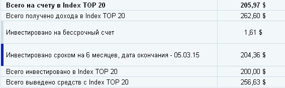 Индекс топ 20 октябрь 2014