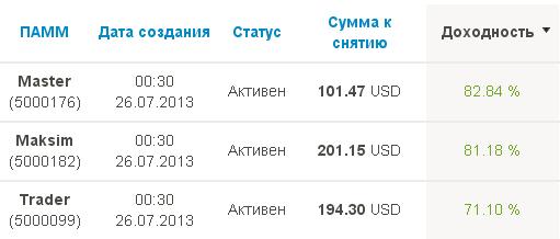 Доходность за ноябрь по памм счетам пантеон финанс