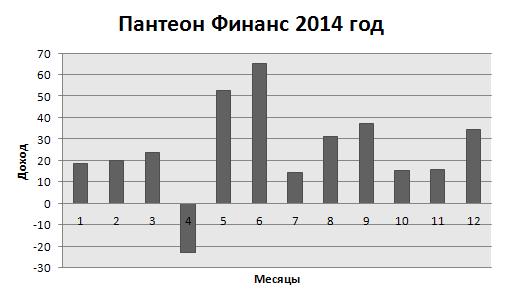Пантеон финанс 2014
