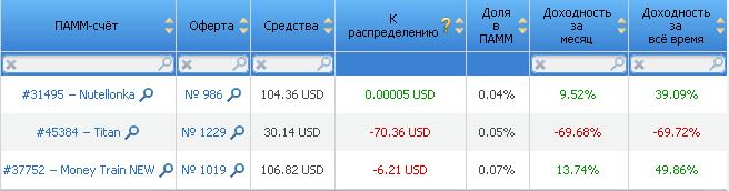 памм счета rdv markets