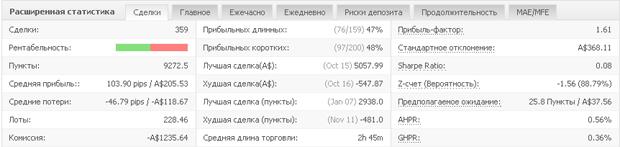Расширенная статистика AutoTrade