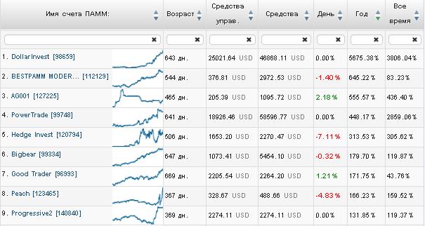 Рейтинг памм счетов lite-forex за февраль 2015