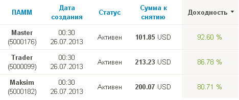 прибыль памм счетов пантеон финанс за февраль