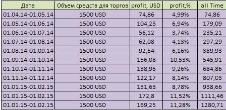 прибыль от торговли бинарными опционами за март 2015