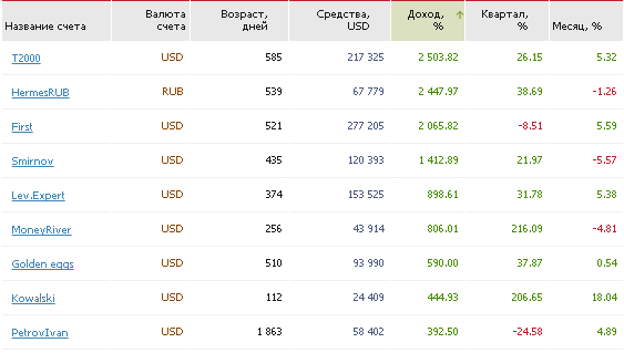 Рейтинг памм счетов TenkoFX