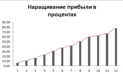Доходность моего инвестиционного портфеля за 2014 год