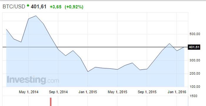 График курса биткоина 2014-2016 год