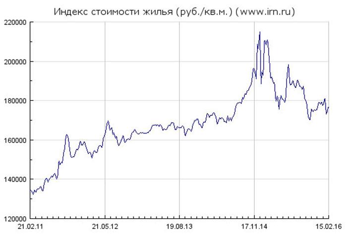 График недвижимости в рублях, за квадратный метр