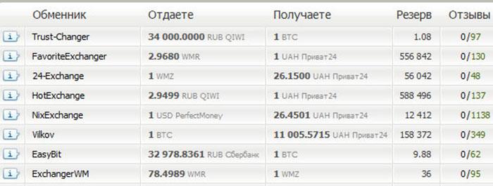 Мониторинг обменников, которые предоставляют лучший курс обмена