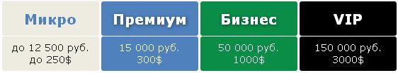 Типты торговых счетов брокера Бинариум